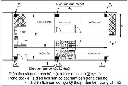 Diện tích sàn xây dựng của một tầng được tính như thế nào?